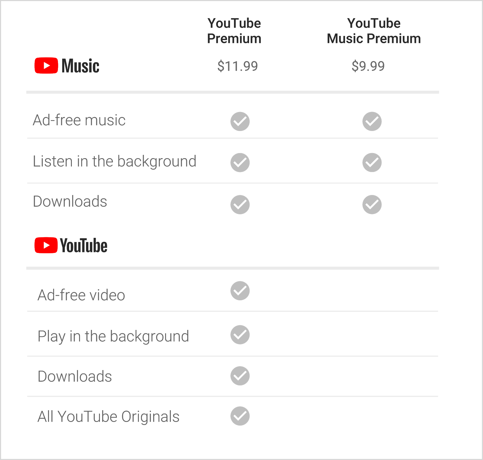 How to get on youtube music